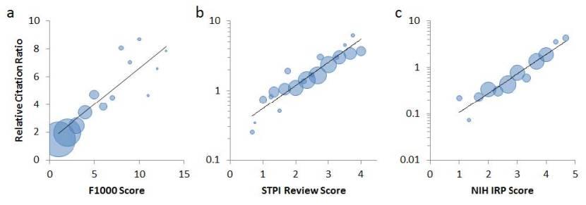 rcr vs expert scores